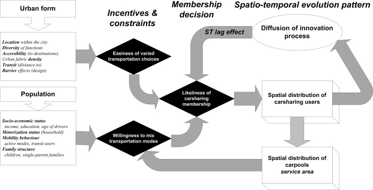 modeling spatio temporal diffusion of carsharing membership in