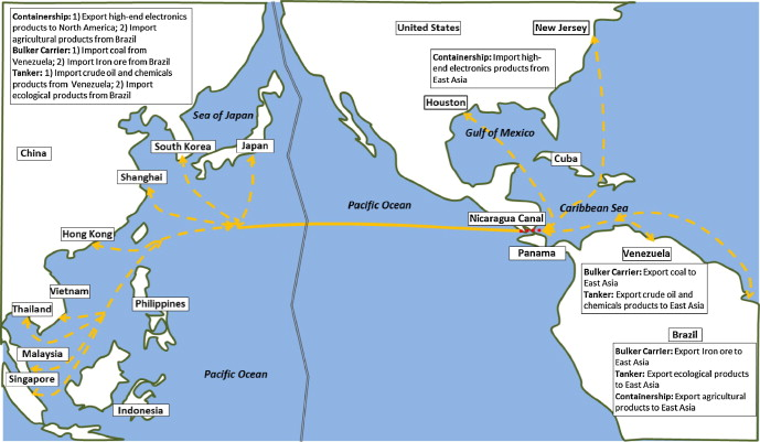 The Nicaragua Canal Scenarios Of Its Future Roles Sciencedirect