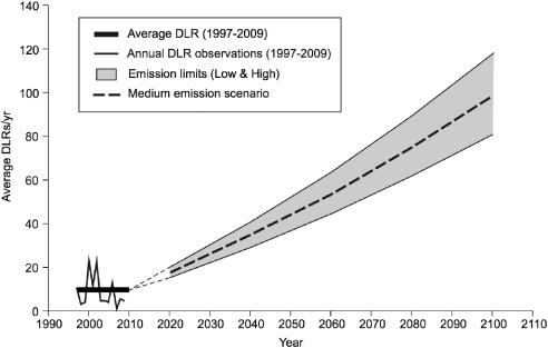 Sea-level rise impacts on transport infrastructure: The