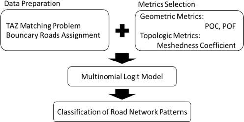 Classifying road network patterns using multinomial logit