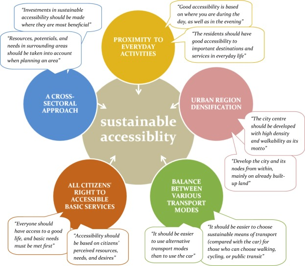 Understanding sustainable accessibility in urban planning