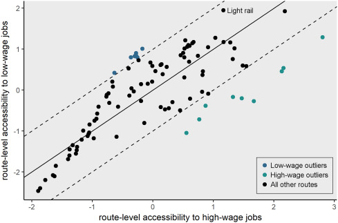Assessing public transit service equity using route-level