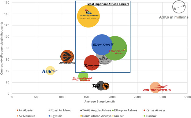 The future for African air transport: Learning from
