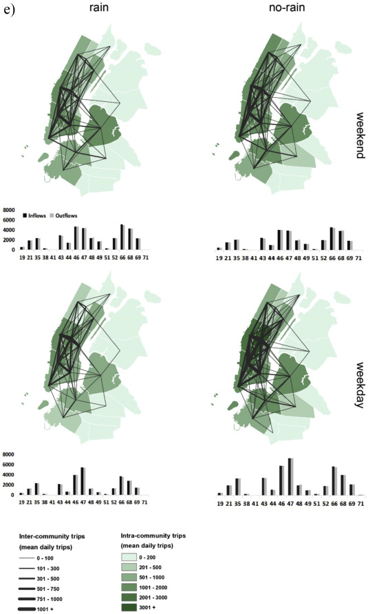 Weather and cycling in New York: The case of Citibike - ScienceDirect