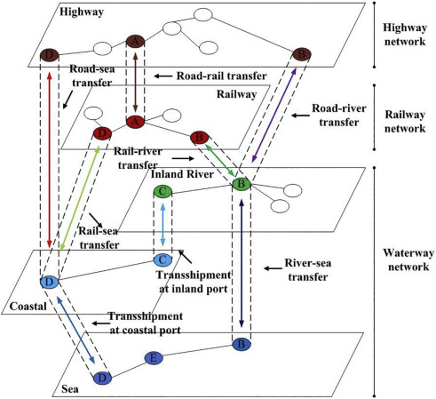 optimizing the transport of export containers along china\u0027s coronary