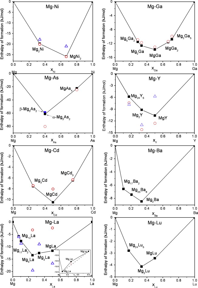 Enthalpies Of Formation Of Magnesium Compounds From First Principles