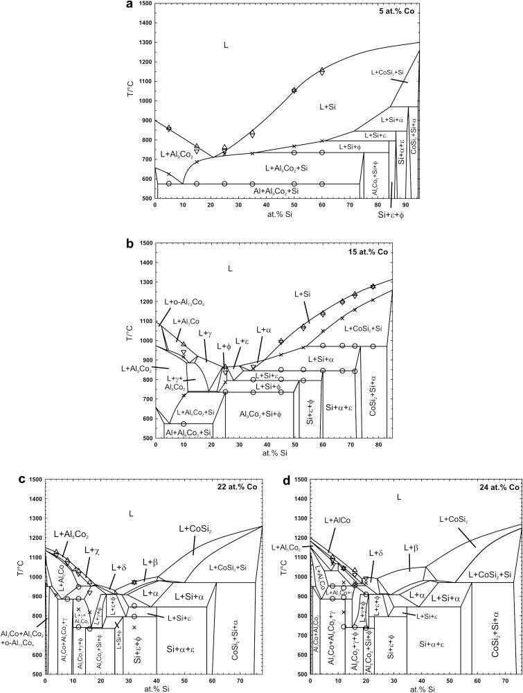 The Alcosi Phase Diagram