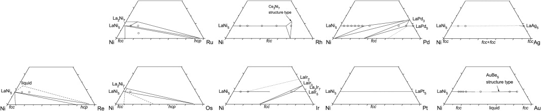 The phase diagrams of the ternary systems lanim m re ru os partial ternary lanim phase diagrams with m re ru os rh ir pd pt ag au the layout is according to the periodic table ccuart Choice Image