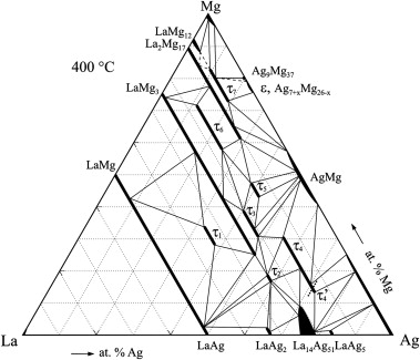 The Isothermal Section Of The Laagmg Phase Diagram At 400 C