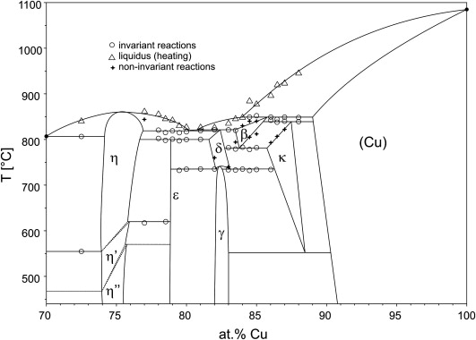 Experimental investigation of the cusi phase diagram at xcu072 download full size image ccuart Choice Image