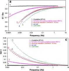Modification of atomic mobility in a Ti-based bulk metallic