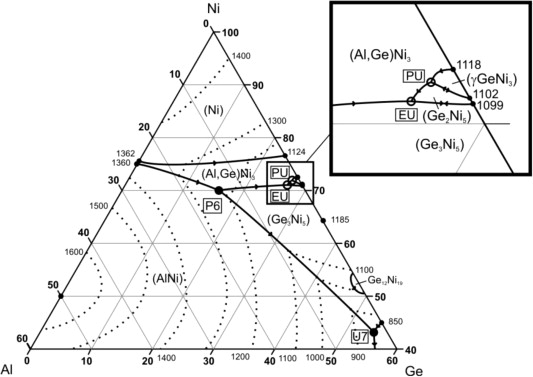 The Ni Rich Part Of The Algeni Phase Diagram Sciencedirect