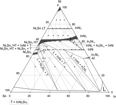 Phase Equilibria In The Ternary Innisn System At 700 C