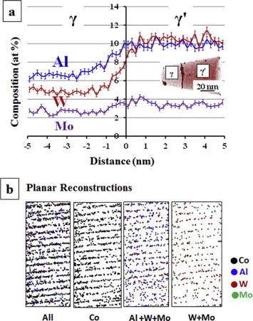 Partitioning And Site Occupancy Of Ta And Mo In Co Base Alloys