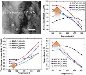 Enhanced Seebeck coefficient by energy filtering in Bi-Sb-Te based