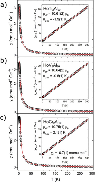 Synthesis and properties of HoT2Al20 (T = Ti, V, Cr) intermetallic