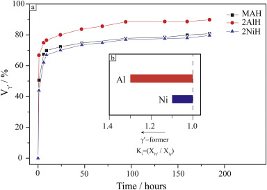 Novel Co-Ti-V-base superalloys reinforced by L12-ordered γ′ phase on