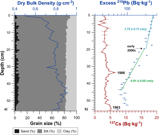 Enhancement Of Sedimentation Rates In The Foix Canyon After The