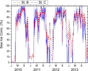 Sedimentation of particulate organic carbon on the Amundsen Shelf