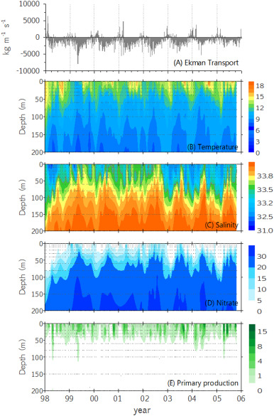 Temporal variability of downward fluxes of organic carbon