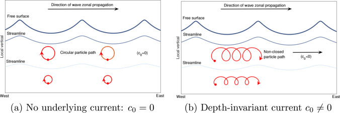Stokes drift in equatorial water waves, and wave–current