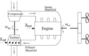 Maneuverability and smoke emission constraints in marine
