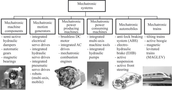 Mechatronic systems—Innovative products with embedded control ...