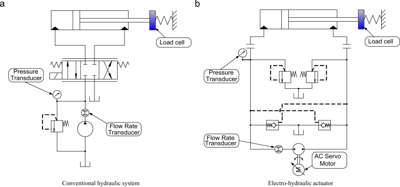 self tuning of quantitative feedback theory for force control of an rh sciencedirect com