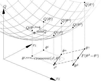 Derivation And Validation Of A Coal Mill Model For Control