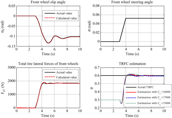 Tire–road friction coefficient and tire cornering stiffness