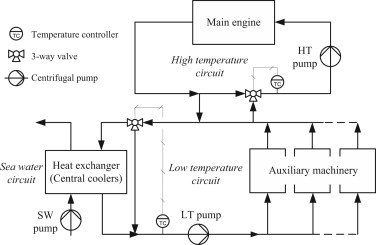 1 s2.0 S0967066113001524 gr1 modeling and control of a single phase marine cooling system