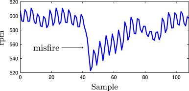 Development of misfire detection algorithm using quantitative FDI