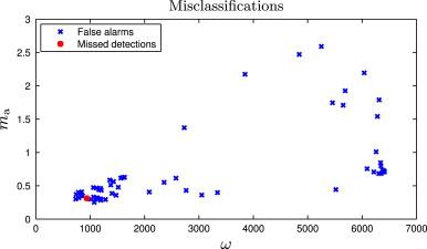Development of misfire detection algorithm using