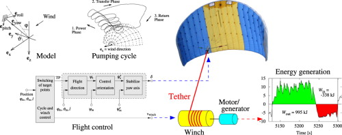 Flight Control Of Tethered Kites In Autonomous Pumping Cycles For Airborne Wind Energy Sciencedirect