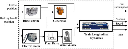 Energyefficient Operation Of Diesel Electric Lootives Using. Download Fullsize. Wiring. Electric Train Engine Diagram At Scoala.co