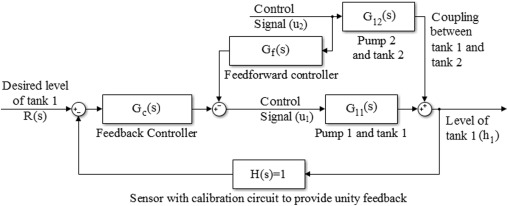 Fractional order pi control applied to level control in coupled two block diagram representation of the proposed control scheme with one half of the system ccuart Image collections