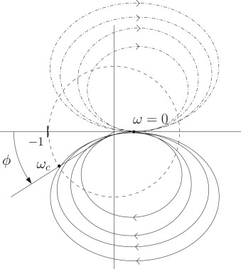 Fractional Order Integral Resonant Control Of Collocated Smart