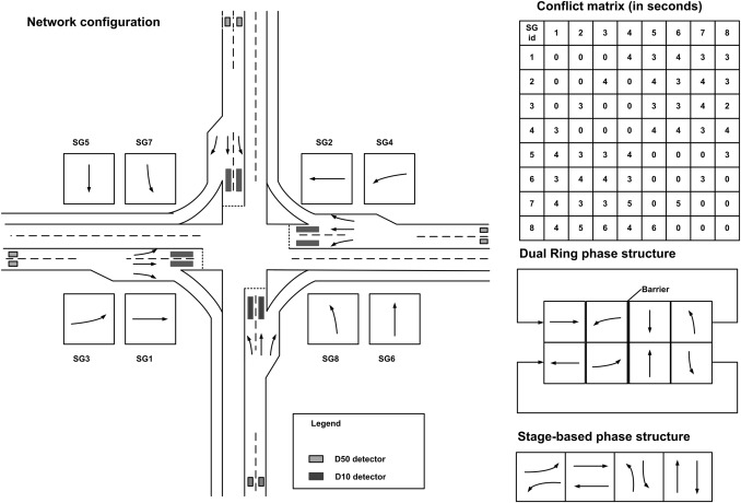 An Intelligent Control System For Traffic Lights With Simulation Based Evaluation Sciencedirect