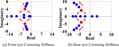 Relaxed static stability based on tyre cornering stiffness