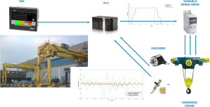 Simulink® implementation and industrial test of Input