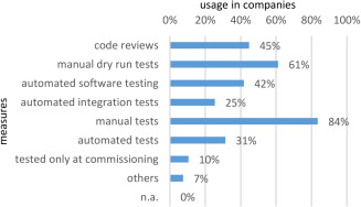 Maintainability and evolvability of control software in machine and