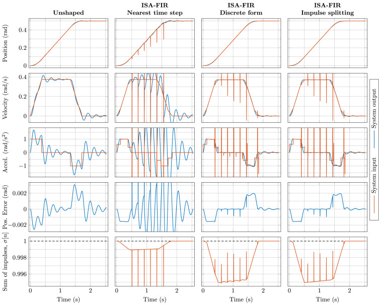 Smooth online time-varying input shaping with fractional