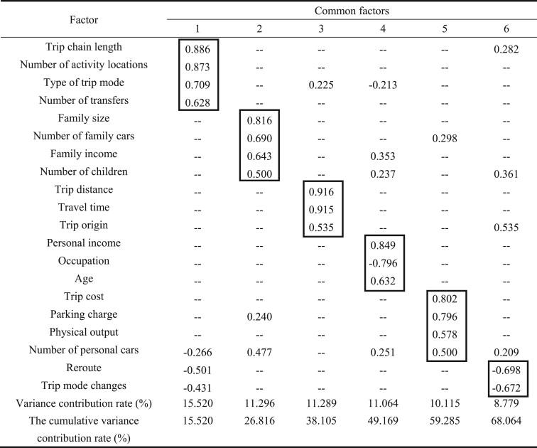 Holiday travel behavior analysis and empirical study under