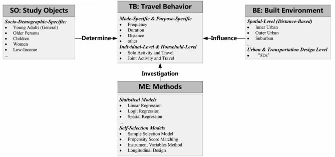 Do built environment effects on travel behavior differ between