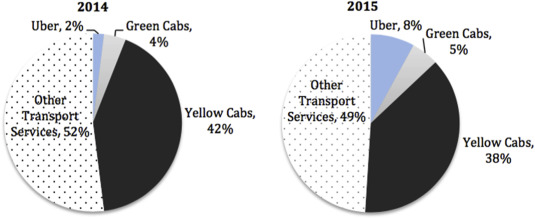 Regulation of taxis and the rise of ridesharing - ScienceDirect