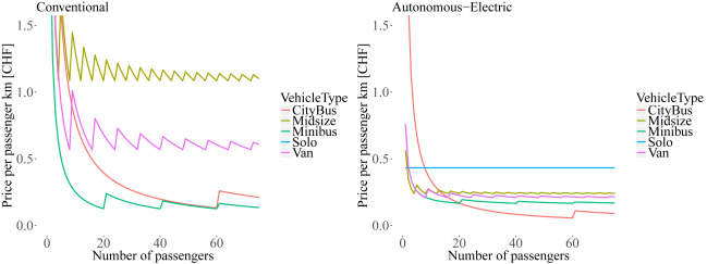 Cost-based analysis of autonomous mobility services