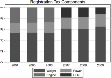Environmental effects of a vehicle tax reform: Empirical