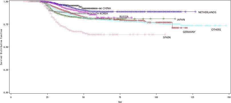 Survival analysis of the world ship demolition market - ScienceDirect