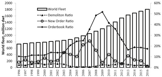 Survival analysis of the world ship demolition market