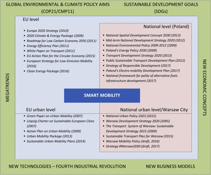 Smart city as a tool for sustainable mobility and transport